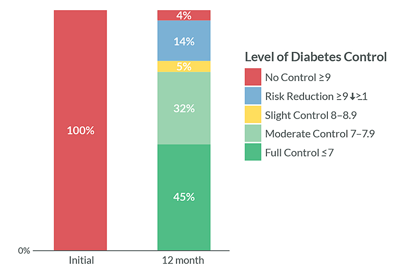 diabetes results chart